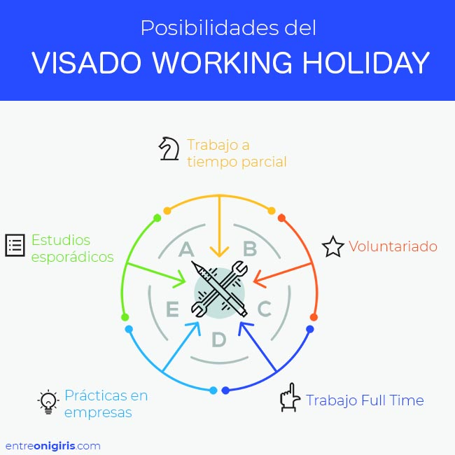 Posibilidades del visado Working Holiday